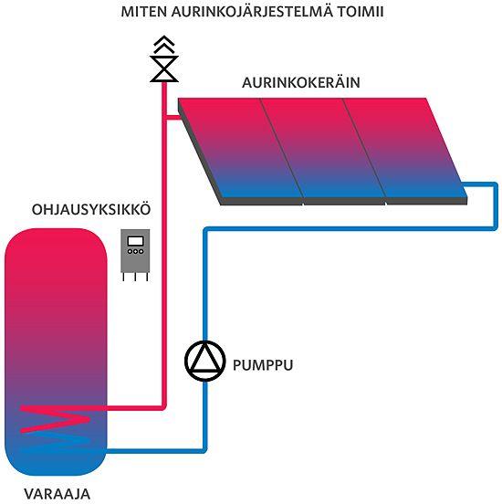 Miten aurinkojärjestelmä toimii