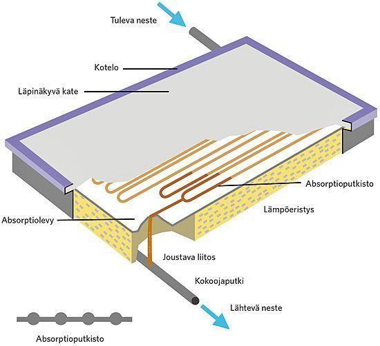 Nestekeräimen rakenne ja osat