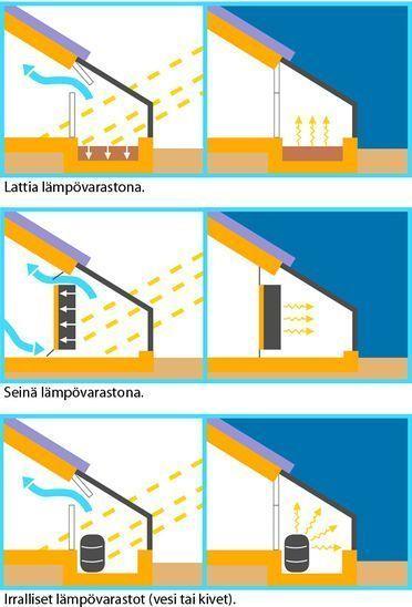 Aurinkoenergian hyödyntämistavat viherhuoneen avulla päivällä ja yöllä