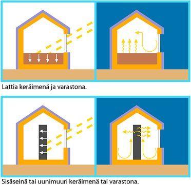 Aurinkoenergian hyödyntämistavat päivällä ja yöllä