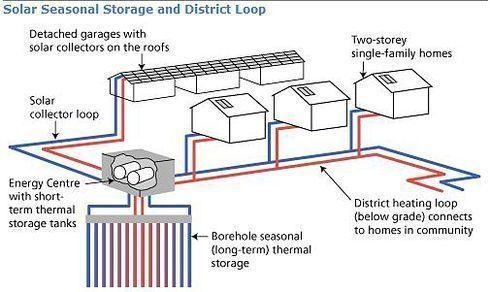 Aurinkolämmön kausivarastointi ja jakeluverkko