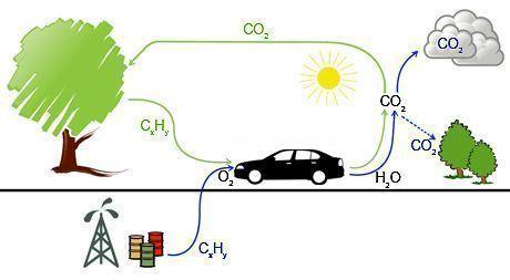CO2-kierto 460p