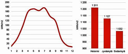 Auringon kokonaissäteilyenergian summa 45 asteen kulmassa etelään päin suunnatulle pinnalle Suomessa sekä erot vuotuisissa säteilymäärissä eri kaupungeissa
