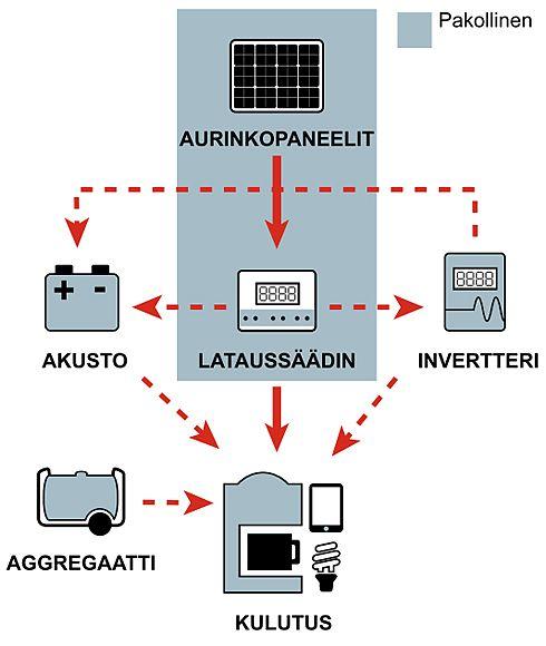 Verkkoon kytkemättömän (off-grid) aurinkosähköjärjestelmän kokoonpano