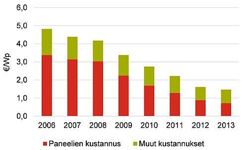 Rakennuksiin integroitujen suuritehoisten (10–100 kWp) aurinkosähköjärjestelmien hintakehitys Saksassa
