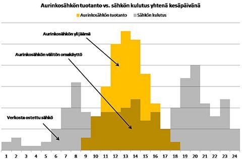 Esimerkki aurinkosähkön tuotannon ja sähkön kulutuksen jakautumisesta päivän aikana