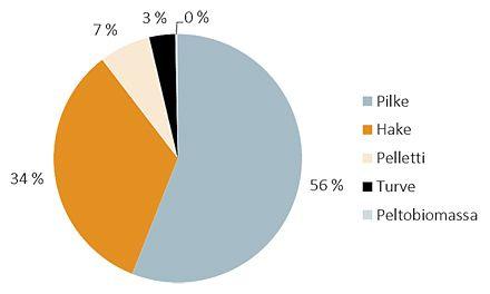 Biokattiloiden määrä Suomessa