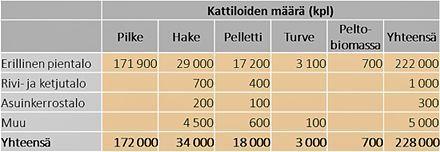 Biokattiloiden määrä Suomessa talotyypeittäin