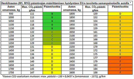 Henkilöauton (M1, M1G) päästörajan määrittäminen hyödyntäen Euroopan unionin tavoitetta samanpainoiselle autolle